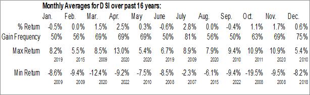 Monthly Seasonal iShares MSCI KLD 400 Social ETF (NYSE:DSI)