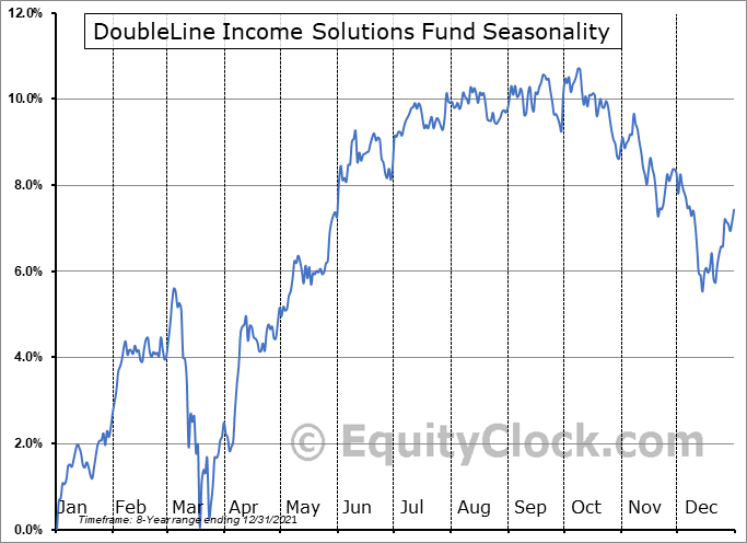 DoubleLine Income Solutions Fund (NYSE:DSL) Seasonality