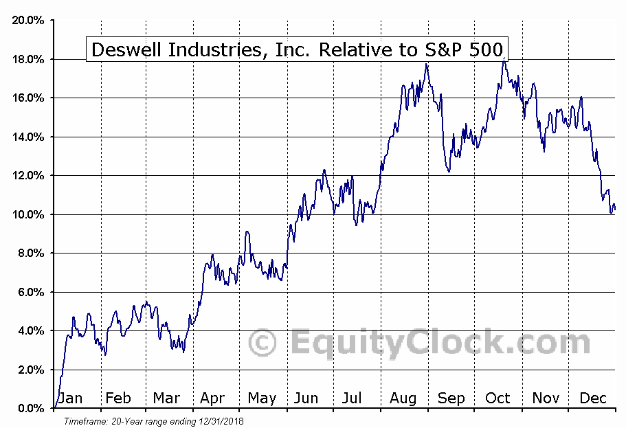 DSWL Relative to the S&P 500