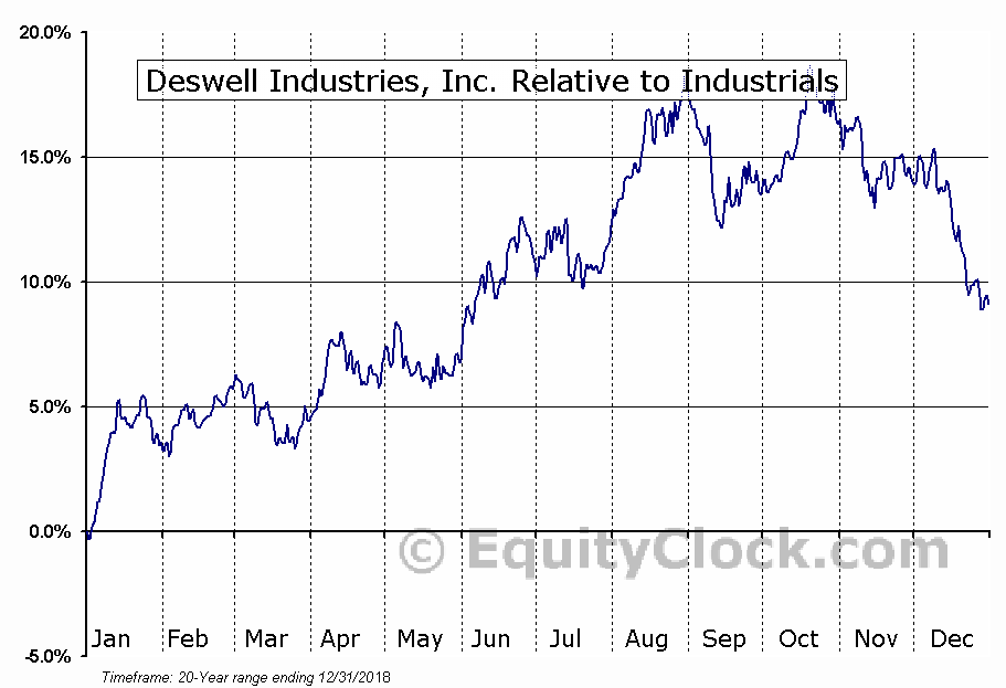DSWL Relative to the Sector