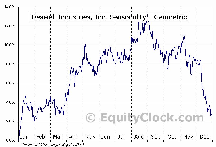 Deswell Industries, Inc. (NASD:DSWL) Seasonality
