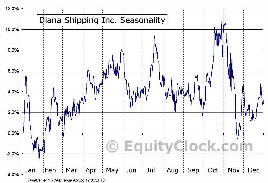 Diana Shipping inc. (DSX) Seasonal Chart