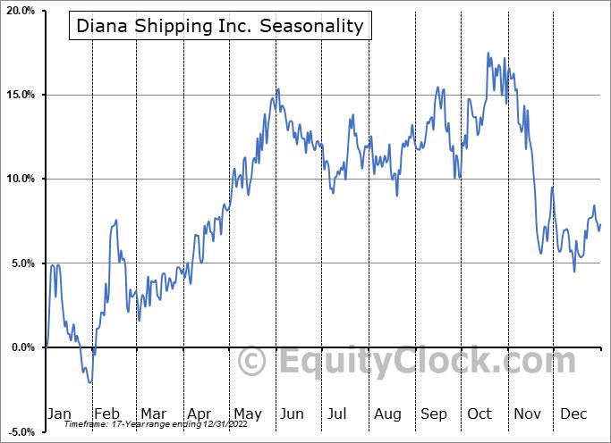 Diana Shipping inc. Seasonal Chart