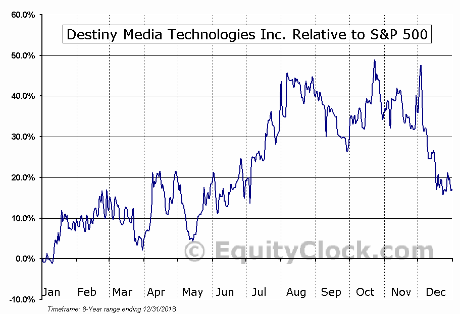 DSY.V Relative to the S&P 500