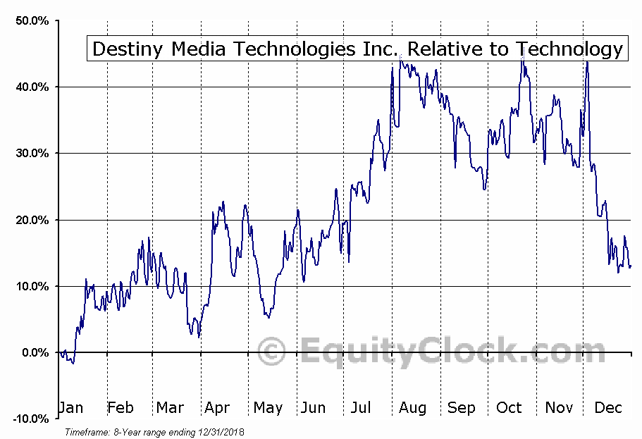 DSY.V Relative to the Sector