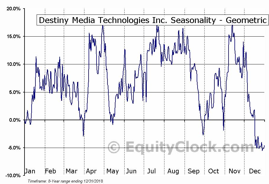 Destiny Media Technologies Inc. (TSXV:DSY.V) Seasonality
