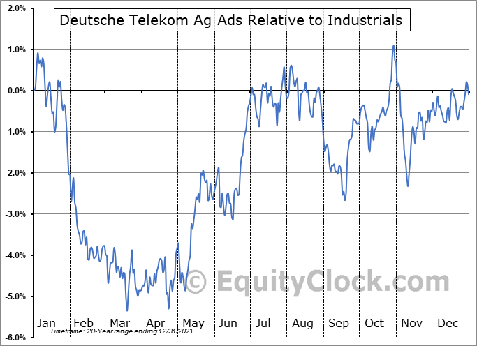 DTEGY Relative to the Sector
