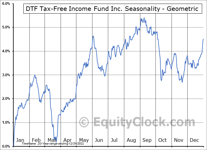 DTF Tax-Free Income Fund Inc. (NYSE:DTF) Seasonality