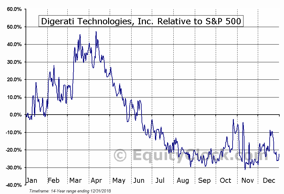 DTGI Relative to the S&P 500