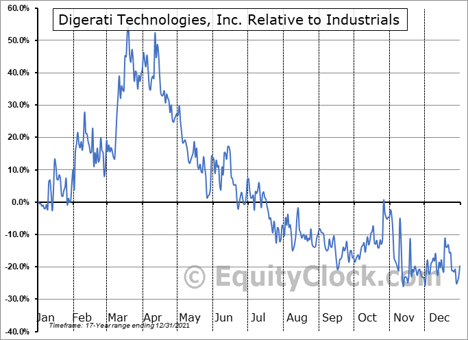 DTGI Relative to the Sector