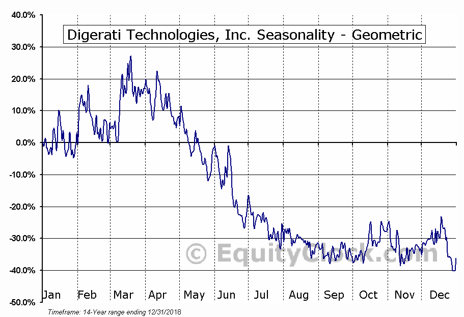 Digerati Technologies, Inc. (OTCMKT:DTGI) Seasonality