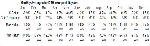 Monthly Seasonal WisdomTree International High Dividend Fund (NYSE:DTH)