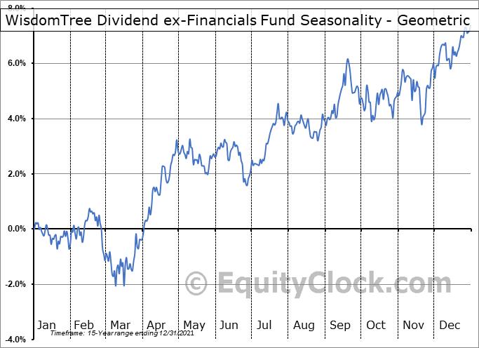 WisdomTree Dividend ex-Financials Fund (NYSE:DTN) Seasonality