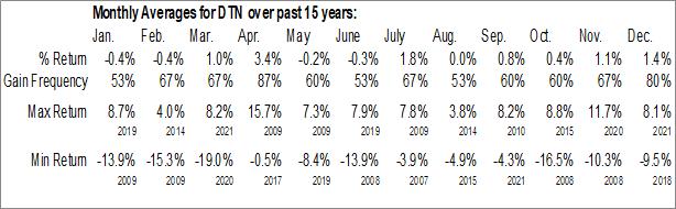 Monthly Seasonal WisdomTree Dividend ex-Financials Fund (NYSE:DTN)