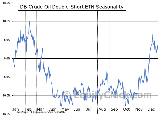 DB Crude Oil Double Short ETN (NYSE:DTO) Seasonality