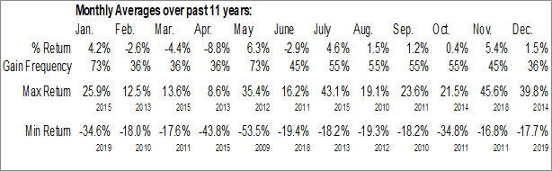 Monthly Seasonal DB Crude Oil Double Short ETN (NYSE:DTO)