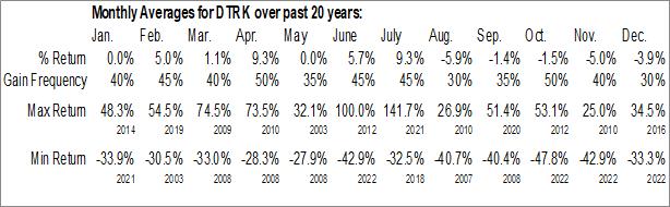 Monthly Seasonal DataTrak Intl, Inc. (OTCMKT:DTRK)