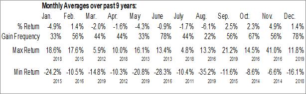 Monthly Seasonal iPath US Treasury 10-Year Bear ETN (AMEX:DTYS)