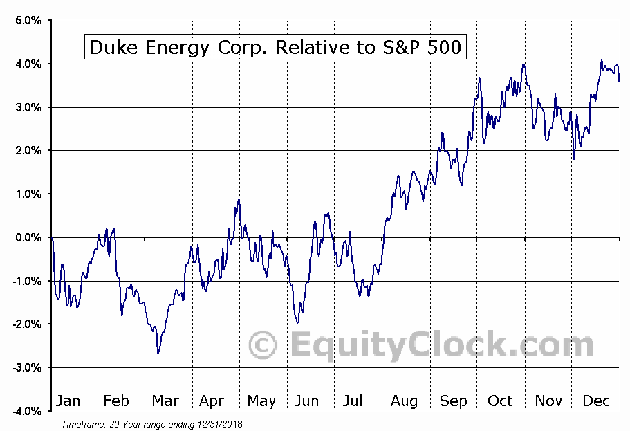 DUK Relative to the S&P 500