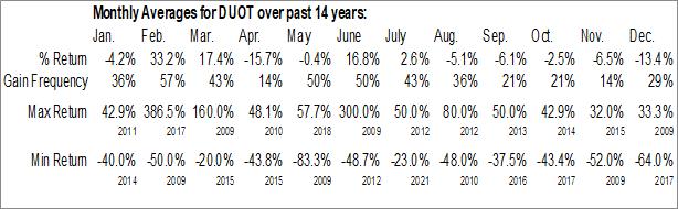 Monthly Seasonal Duos Technologies Group, Inc. (OTCMKT:DUOT)