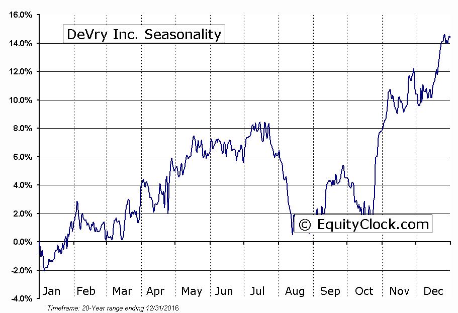 DeVry Inc.  (NYSE:DV) Seasonal Chart