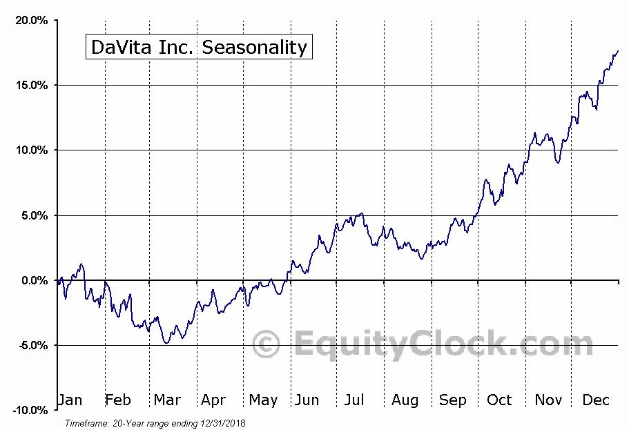 DaVita Inc. (DVA) Seasonal Chart