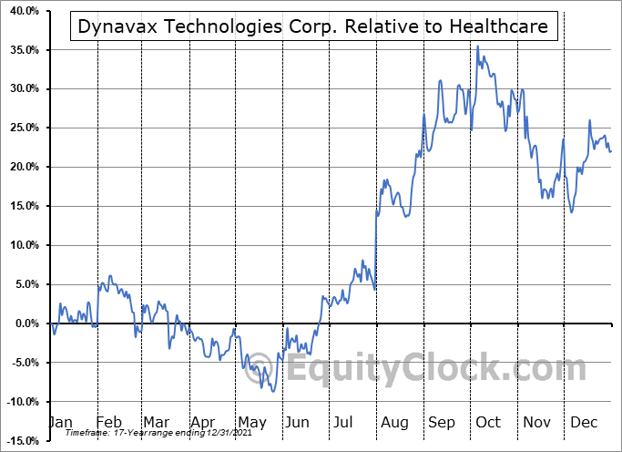 DVAX Relative to the Sector