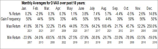 Monthly Seasonal Dynavax Technologies Corp. (NASD:DVAX)