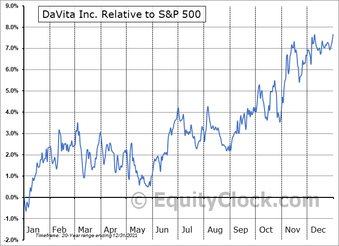 DVA Relative to the S&P 500