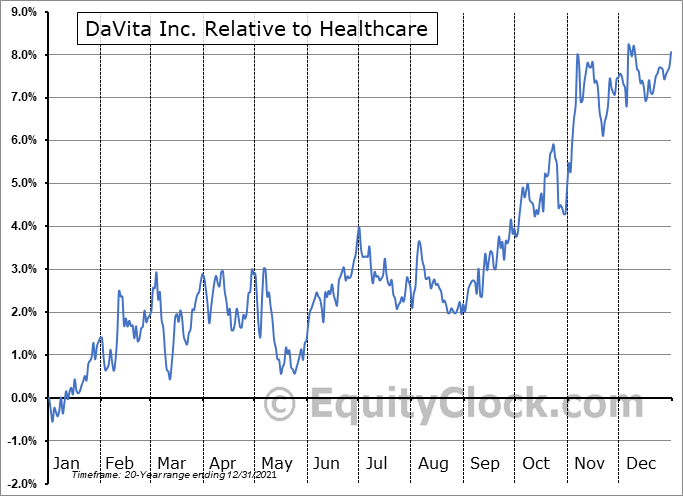 DVA Relative to the Sector