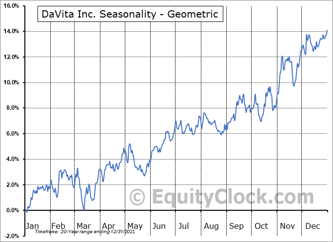 DaVita Inc. (NYSE:DVA) Seasonality