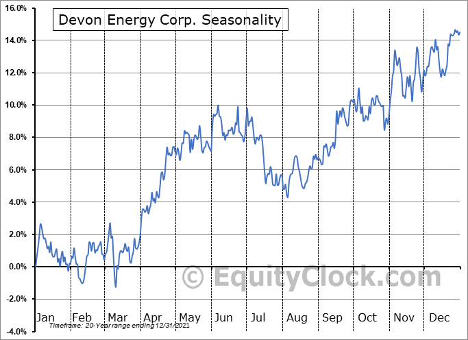 Devon Energy Corp. (NYSE:DVN) Seasonality