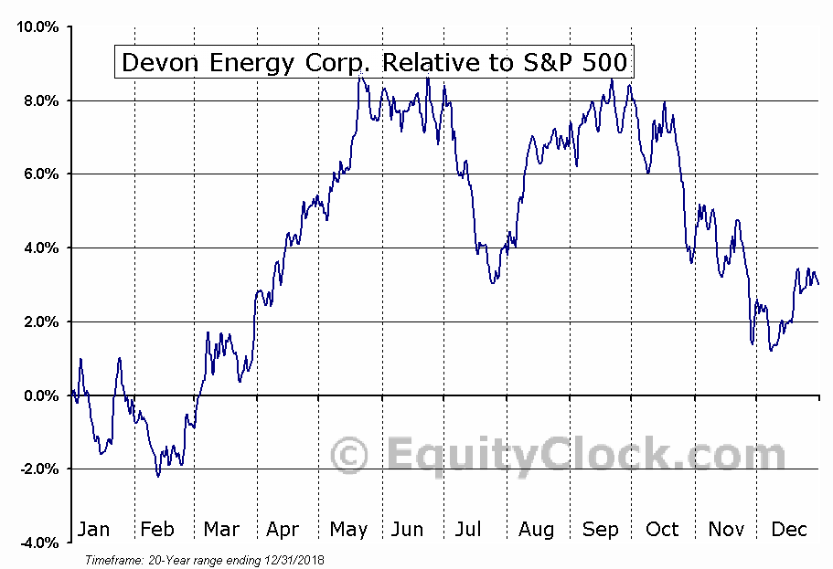 DVN Relative to the S&P 500