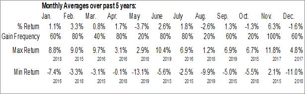 Monthly Seasonal Deep Value ETF (AMEX:DVP)