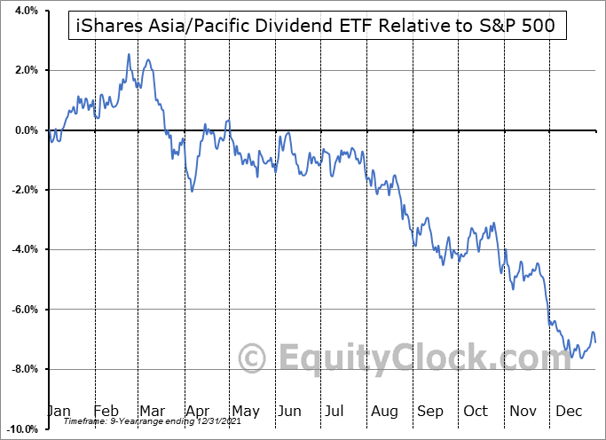 DVYA Relative to the S&P 500