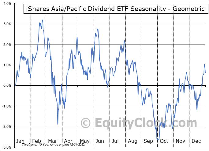 iShares Asia/Pacific Dividend ETF (AMEX:DVYA) Seasonality