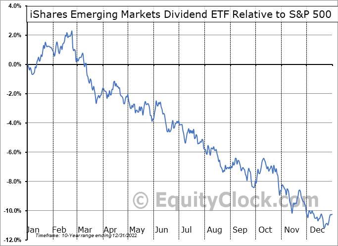 DVYE Relative to the S&P 500