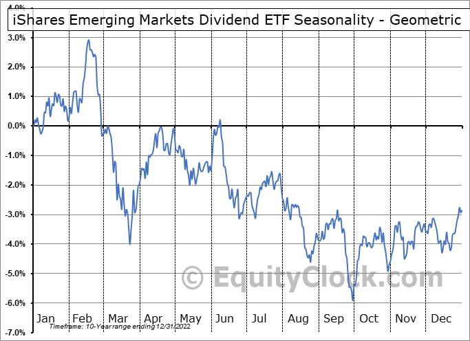 iShares Emerging Markets Dividend ETF (AMEX:DVYE) Seasonality