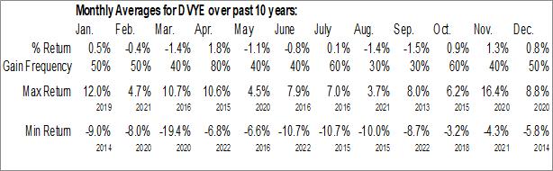 Monthly Seasonal iShares Emerging Markets Dividend ETF (AMEX:DVYE)