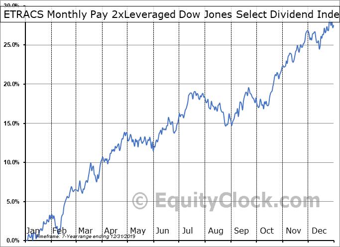 ETRACS Monthly Pay 2xLeveraged Dow Jones Select Dividend Index ETN (AMEX:DVYL) Seasonality