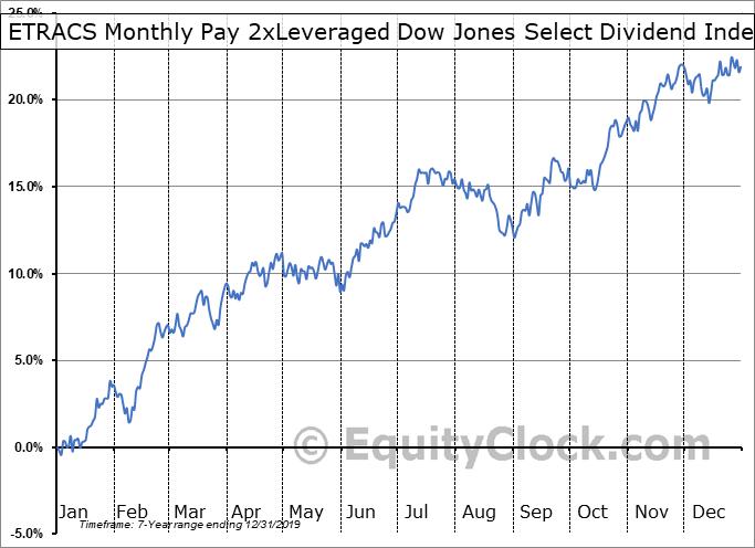 DVYL Relative to the S&P 500
