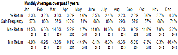 Monthly Seasonal ETRACS Monthly Pay 2xLeveraged Dow Jones Select Dividend Index ETN (AMEX:DVYL)