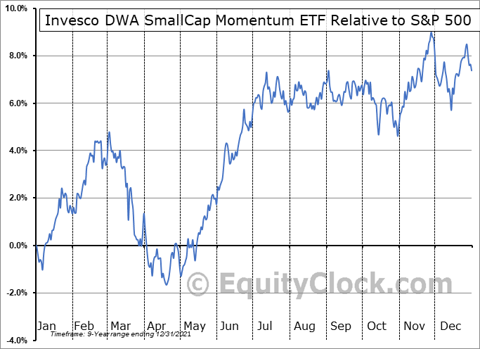 DWAS Relative to the S&P 500