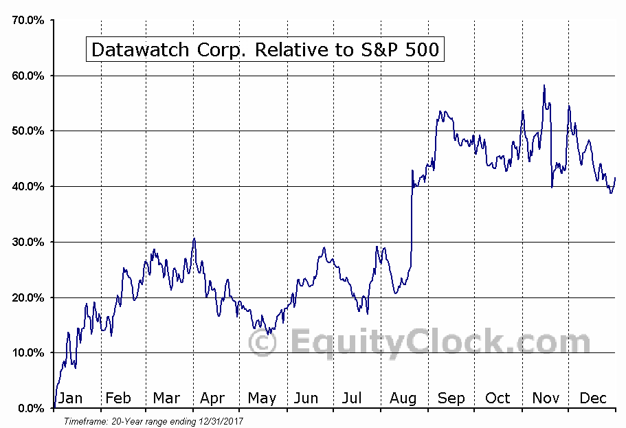 DWCH Relative to the S&P 500