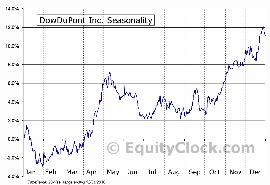 DowDuPont Inc. (DWDP) Seasonal Chart