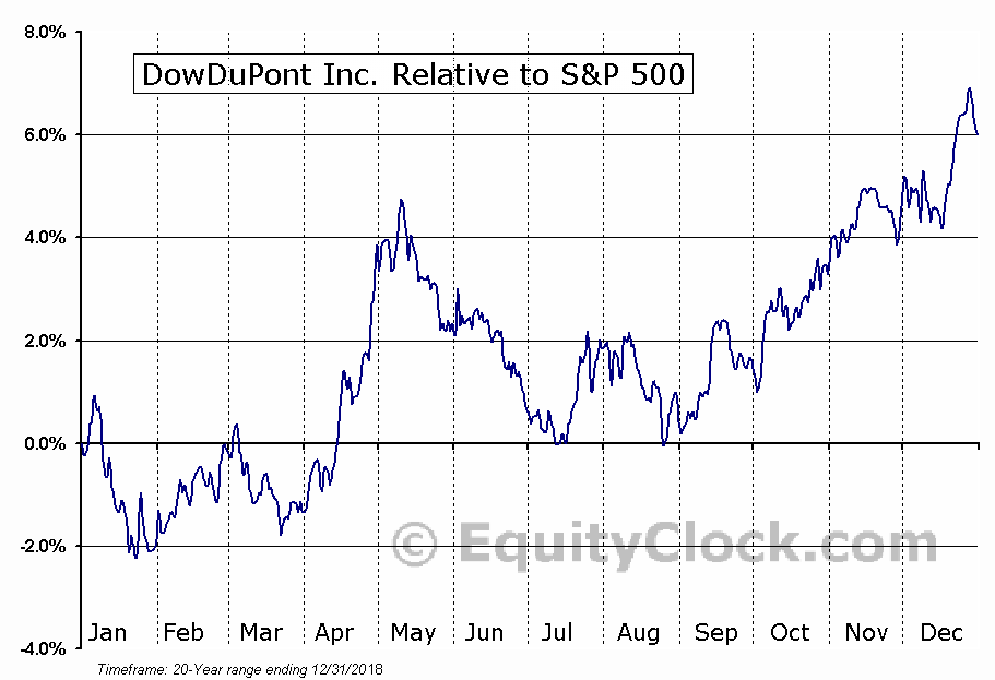 DWDP Relative to the S&P 500