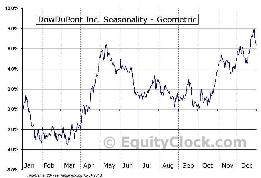 DowDuPont Inc. (NYSE:DWDP) Seasonality