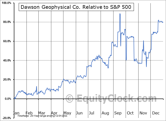 DWSN Relative to the S&P 500