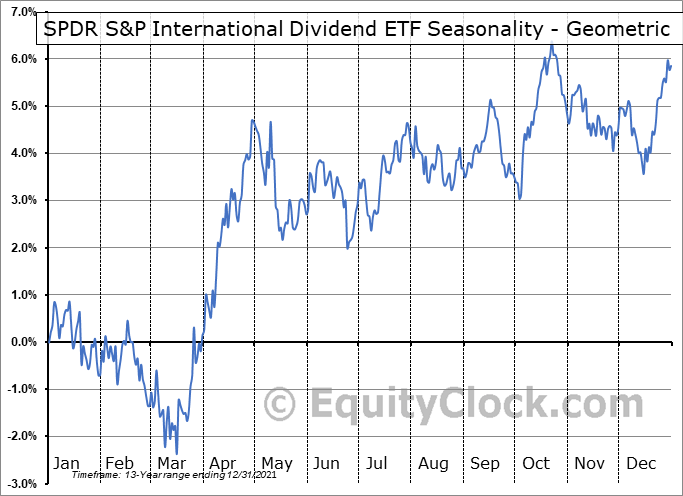 SPDR S&P International Dividend ETF (NYSE:DWX) Seasonality