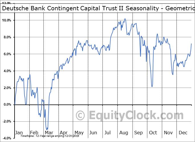 Deutsche Bank Contingent Capital Trust II (NYSE:DXB) Seasonality